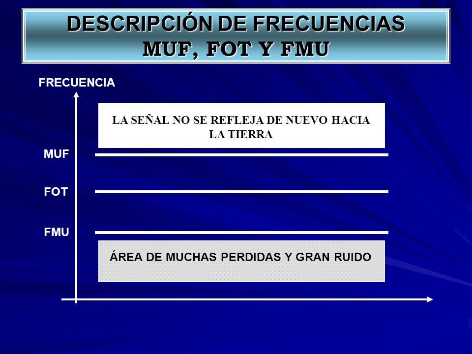 DESCRIPCIÓN DE FRECUENCIAS MUF, FOT Y FMU