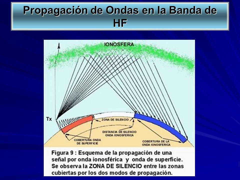 Propagación de Ondas en la Banda de HF