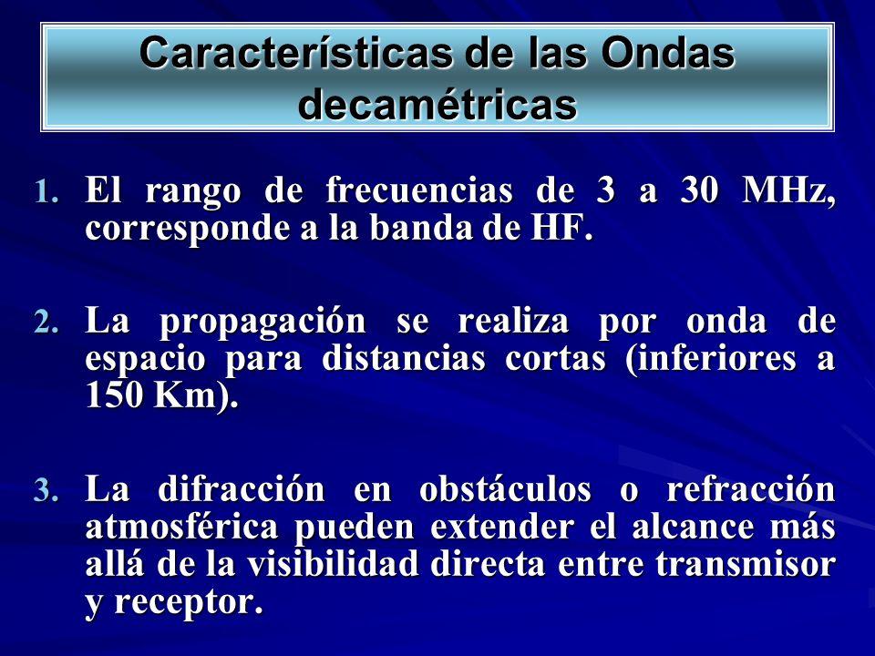 Características de las Ondas decamétricas