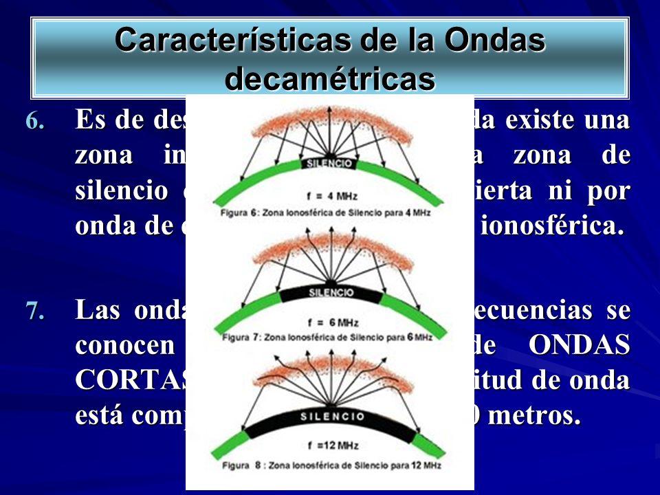 Características de la Ondas decamétricas