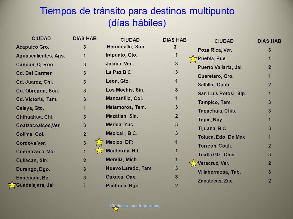 Ciudades mas importantes