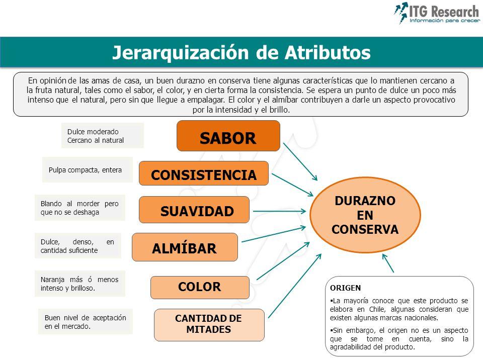 Jerarquización de Atributos