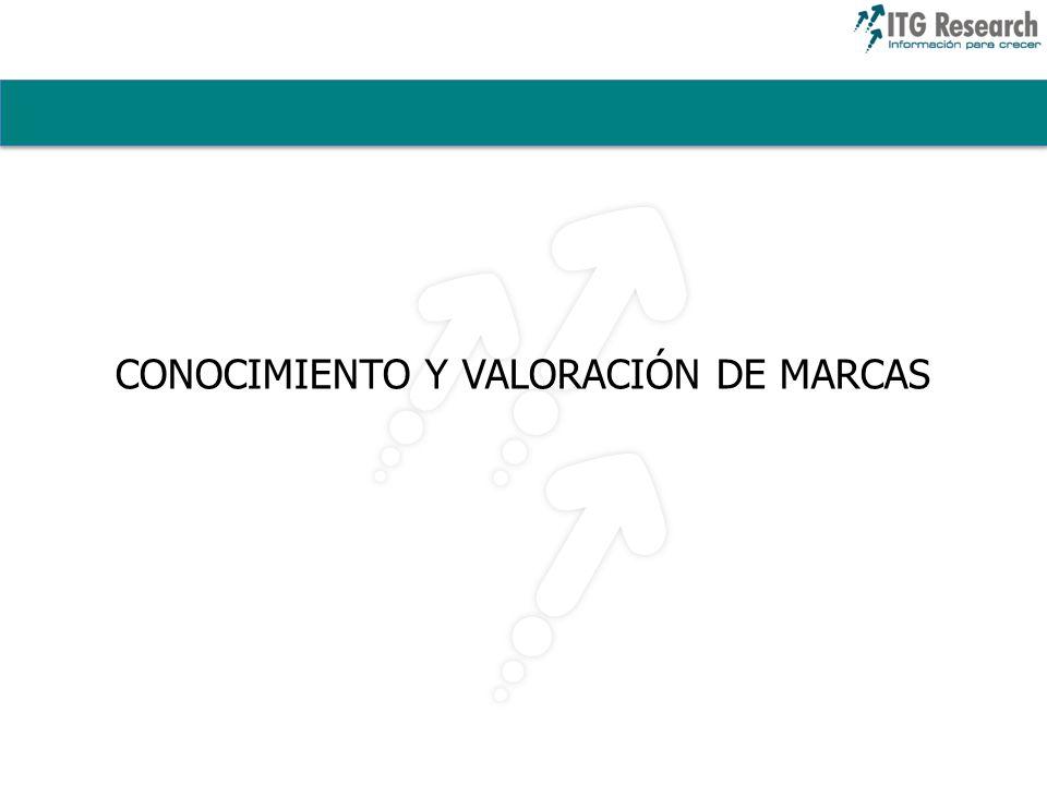 CONOCIMIENTO Y VALORACIÓN DE MARCAS