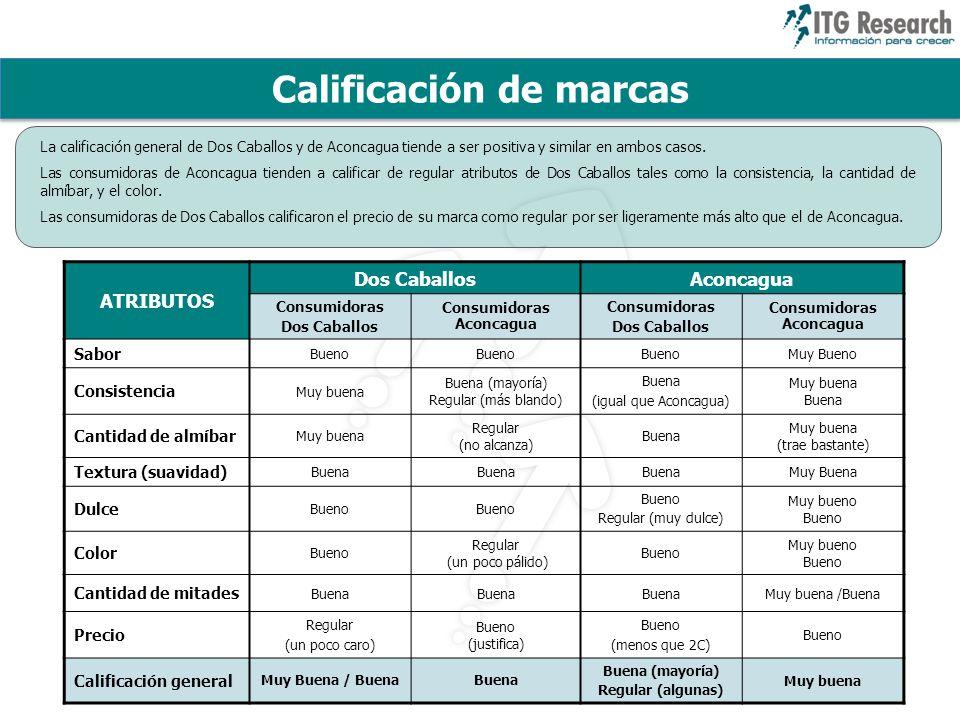 Calificación de marcas Consumidoras Aconcagua