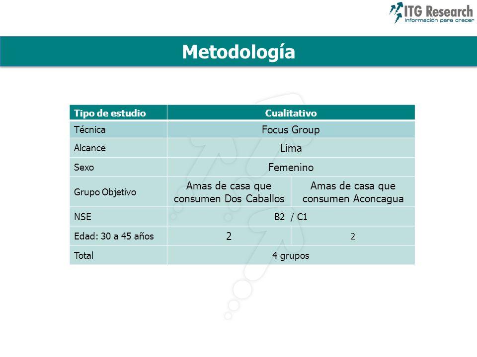 Metodología Focus Group Lima Femenino