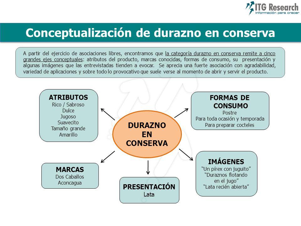 Conceptualización de durazno en conserva