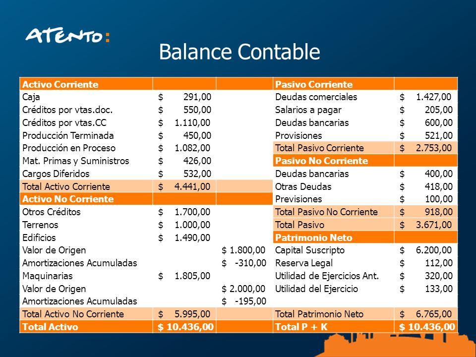 Balance Contable Activo Corriente Pasivo Corriente Caja $ 291,00