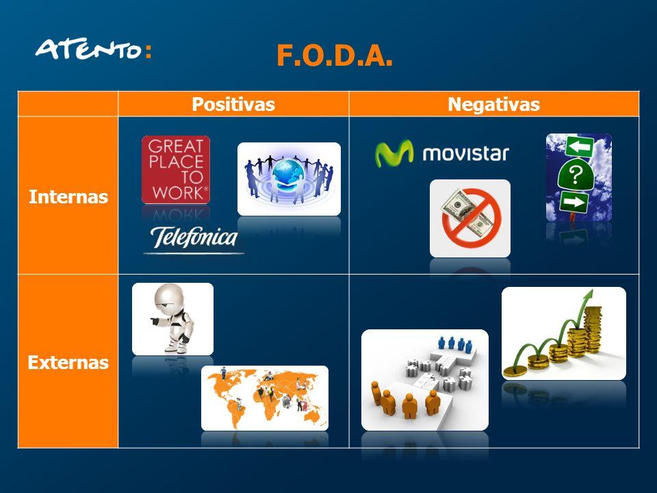 F.O.D.A. Positivas Negativas Internas Externas