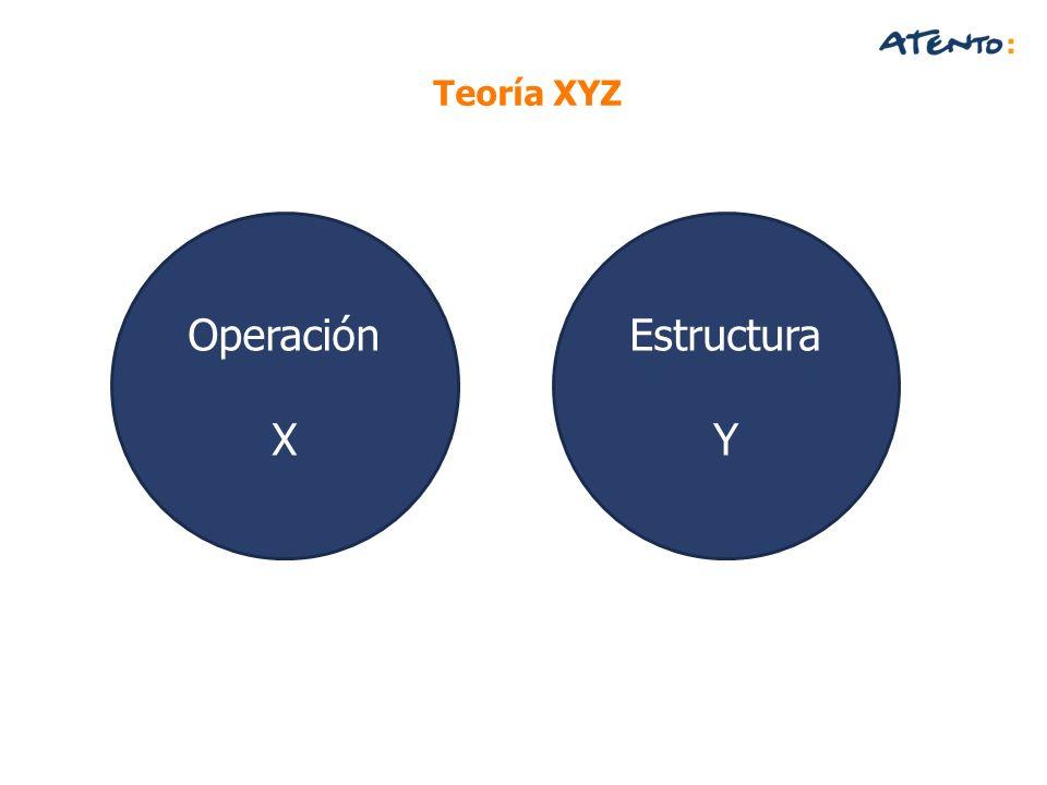 Operación X Estructura Y Teoría XYZ