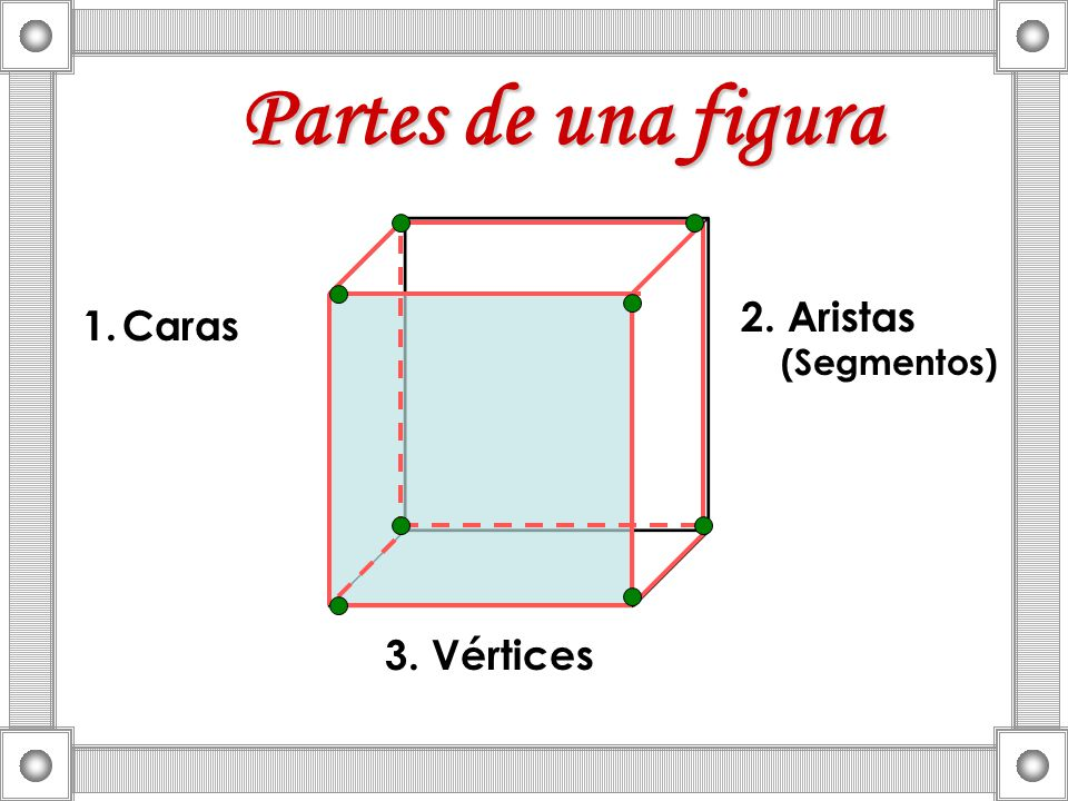 Partes de una figura 2. Aristas (Segmentos) Caras 3. Vértices