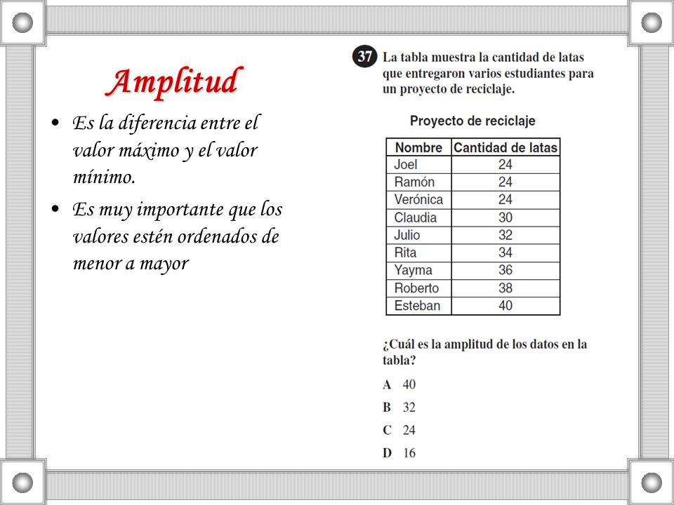 Amplitud Es la diferencia entre el valor máximo y el valor mínimo.