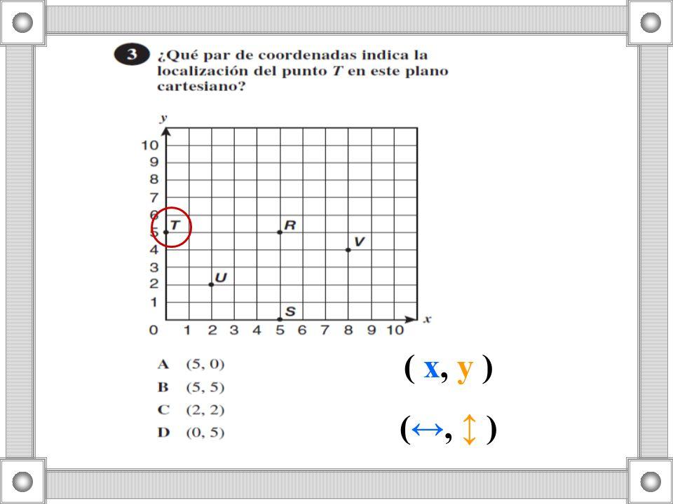 ( x, y ) (↔, ↕ )