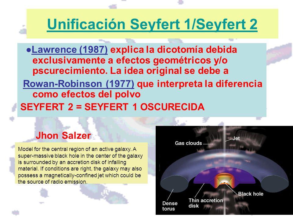 Unificación Seyfert 1/Seyfert 2