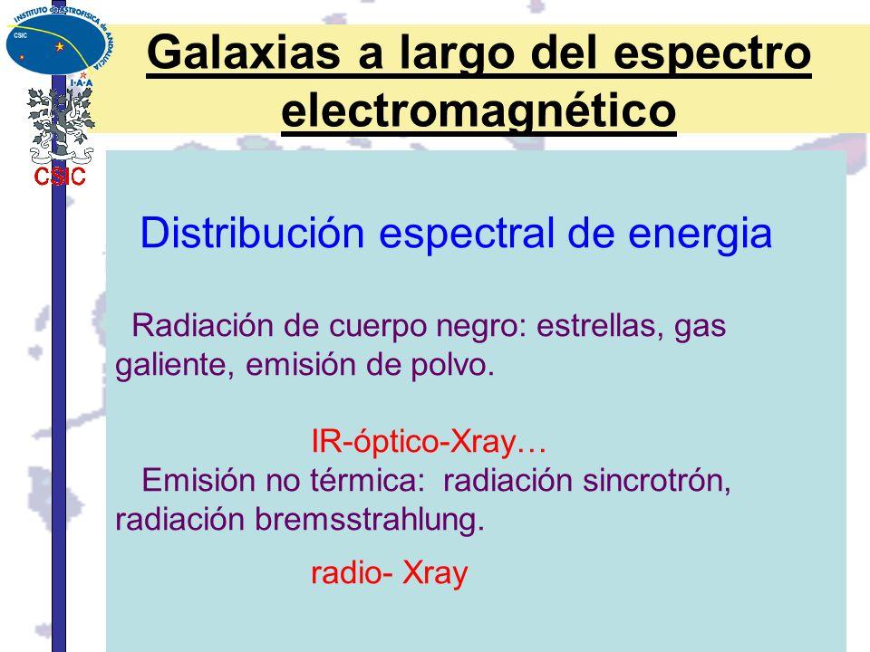 Galaxias a largo del espectro electromagnético