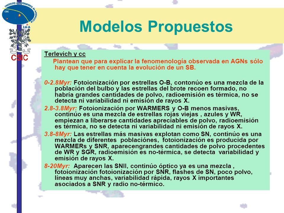 Modelos Propuestos Terlevich y cc
