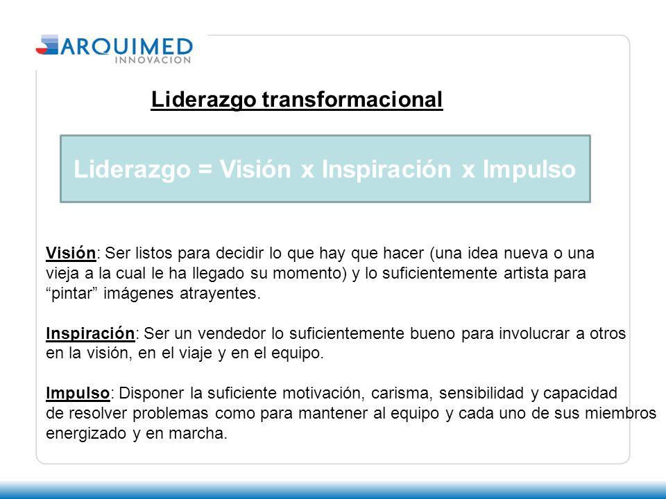 Liderazgo = Visión x Inspiración x Impulso