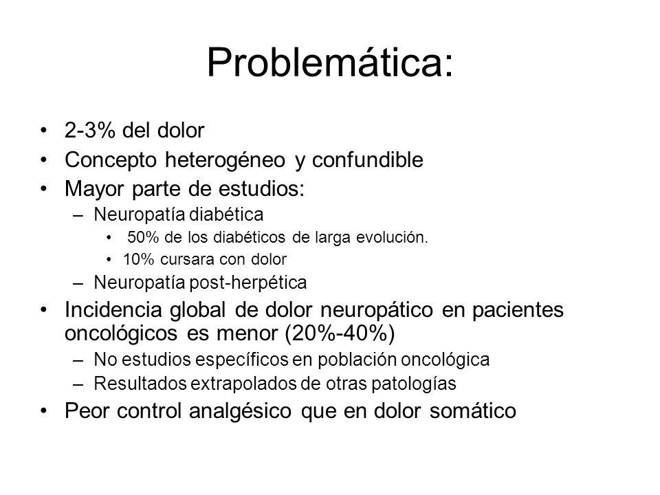 Problemática: 2-3% del dolor Concepto heterogéneo y confundible
