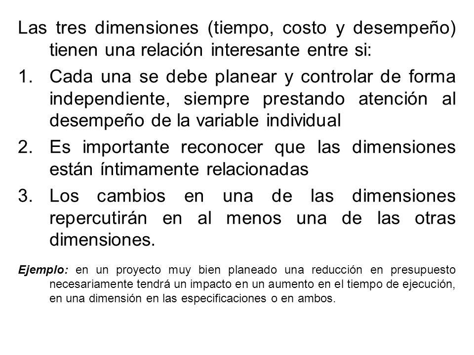 Las tres dimensiones (tiempo, costo y desempeño) tienen una relación interesante entre si: