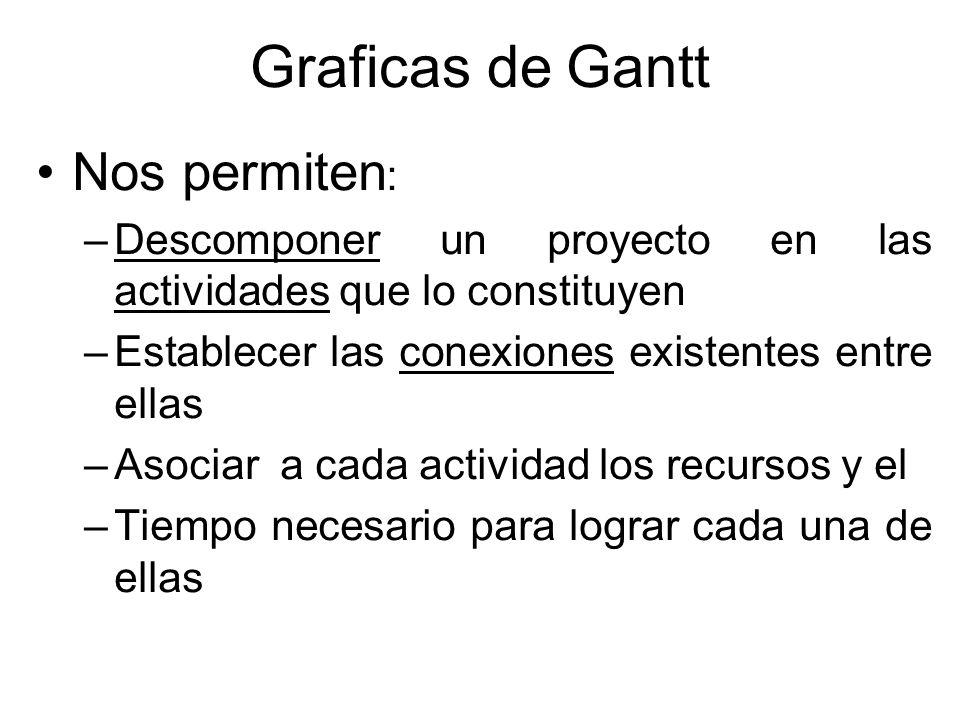 Graficas de Gantt Nos permiten: