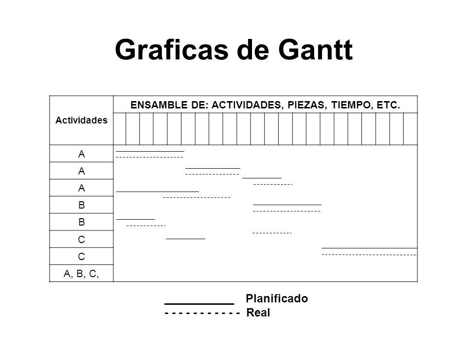 ENSAMBLE DE: ACTIVIDADES, PIEZAS, TIEMPO, ETC.