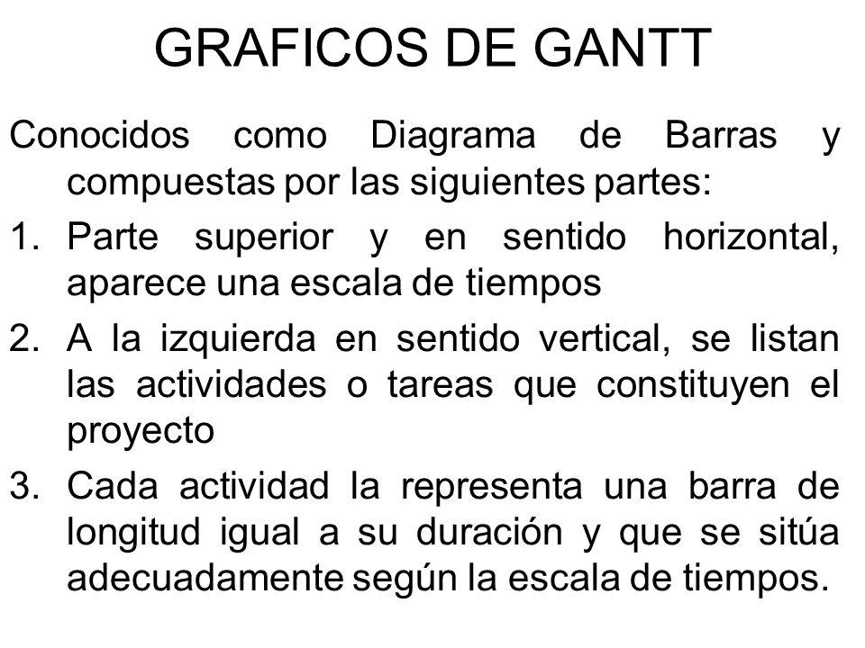 GRAFICOS DE GANTT Conocidos como Diagrama de Barras y compuestas por las siguientes partes: