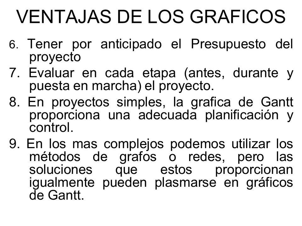VENTAJAS DE LOS GRAFICOS