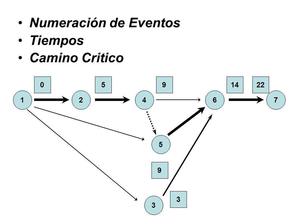 Numeración de Eventos Tiempos Camino Critico 1 2 3 4 6 5 7 22 14 9