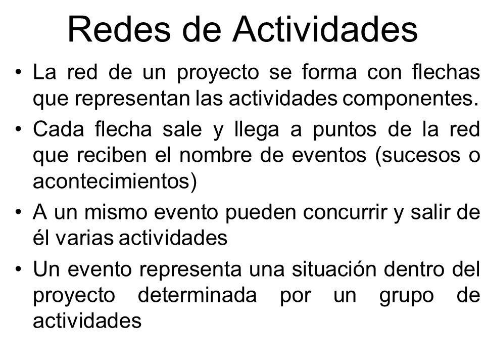 Redes de Actividades La red de un proyecto se forma con flechas que representan las actividades componentes.