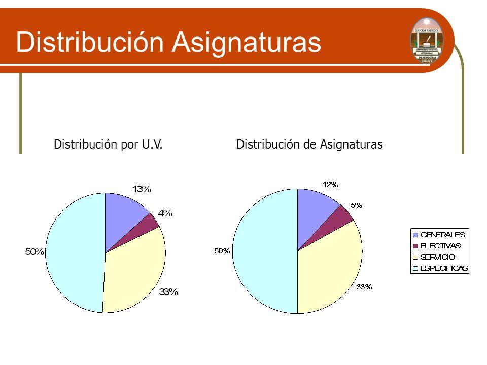 Distribución Asignaturas