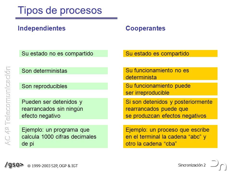 Tipos de procesos Independientes Cooperantes