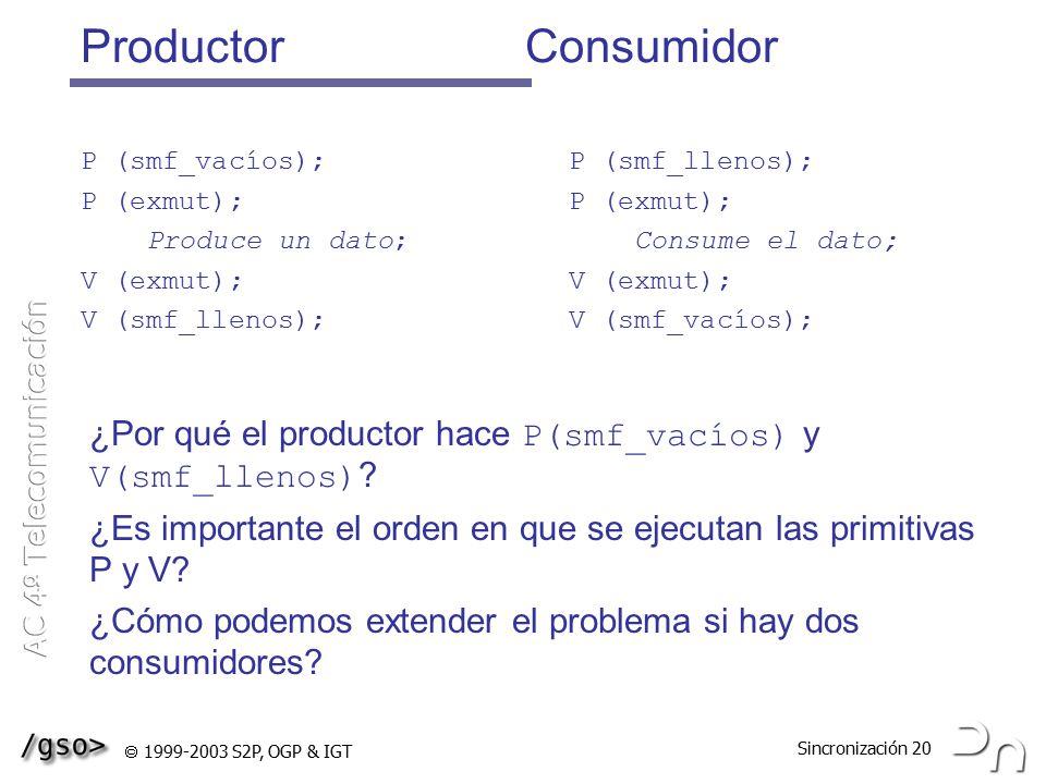 Productor Consumidor P (smf_vacíos); P (exmut); Produce un dato; V (exmut); V (smf_llenos);