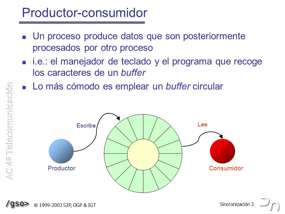 Productor-consumidor