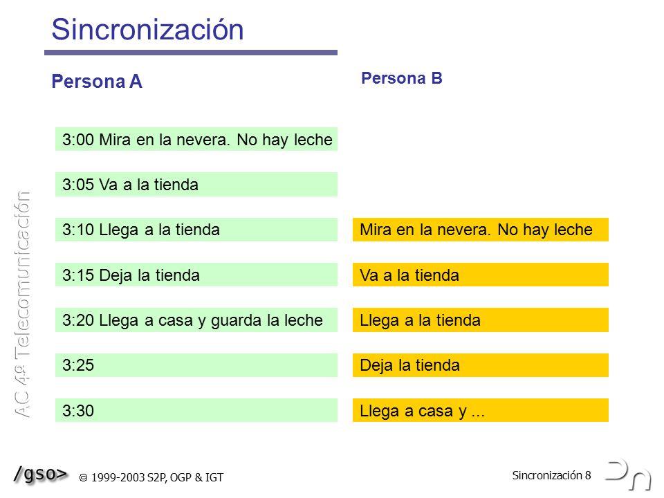 Sincronización Persona A Persona B
