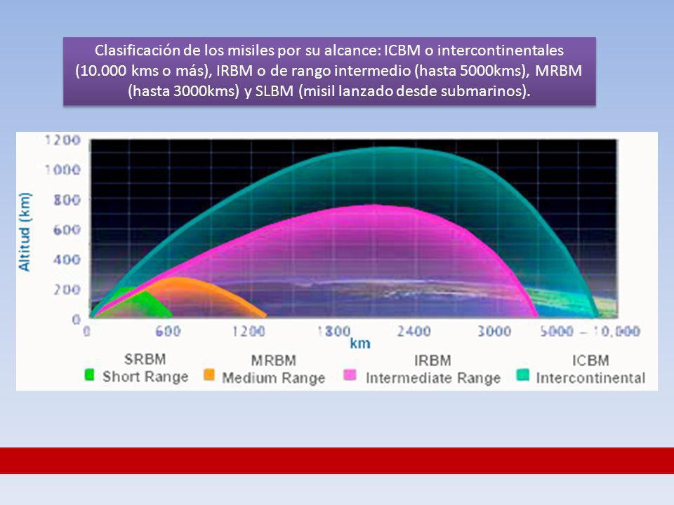 Clasificación de los misiles por su alcance: ICBM o intercontinentales (10.000 kms o más), IRBM o de rango intermedio (hasta 5000kms), MRBM (hasta 3000kms) y SLBM (misil lanzado desde submarinos).