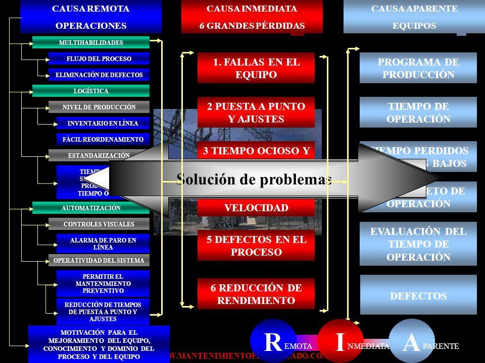 R I A Forma tradicional de resolver los problemas