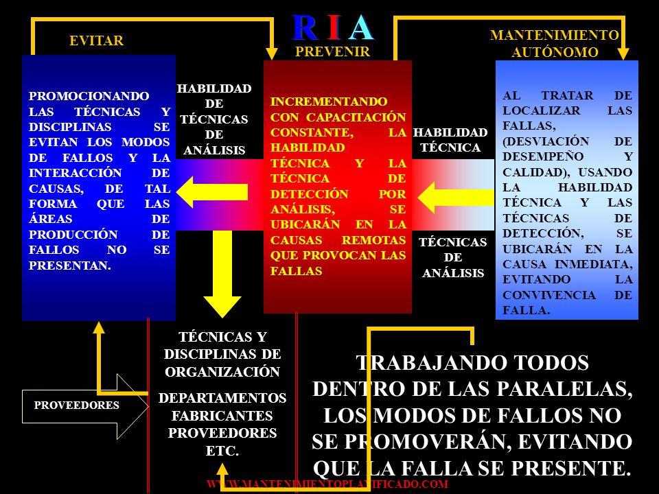 MANTENIMIENTO AUTÓNOMO HABILIDAD DE TÉCNICAS DE ANÁLISIS