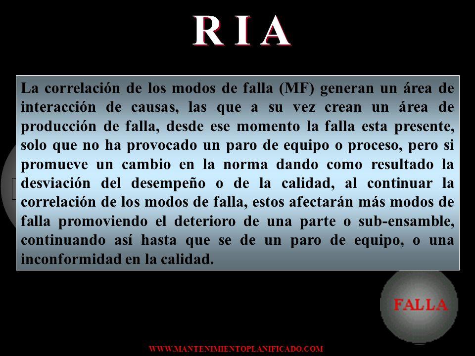 ÁREA DE PRODUCCIÓN DE FALLAS ÁREA DE INTERACCIÓN DE CAUSAS