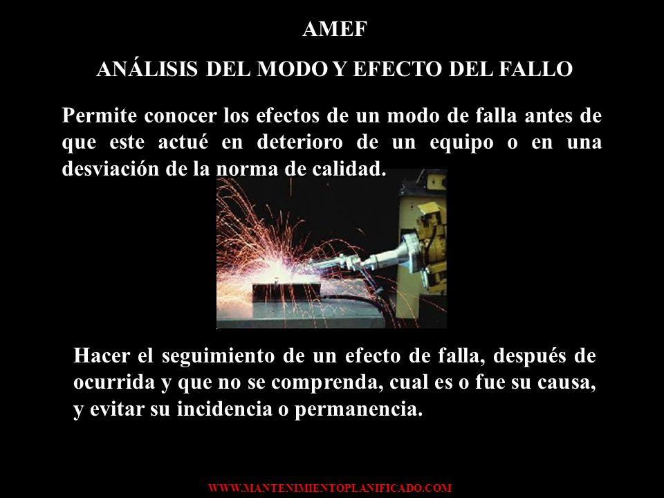 ANÁLISIS DEL MODO Y EFECTO DEL FALLO