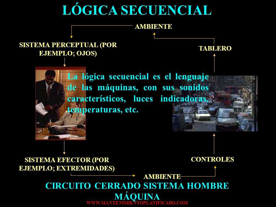 LÓGICA SECUENCIAL AMBIENTE. SISTEMA PERCEPTUAL (POR EJEMPLO; OJOS) TABLERO.