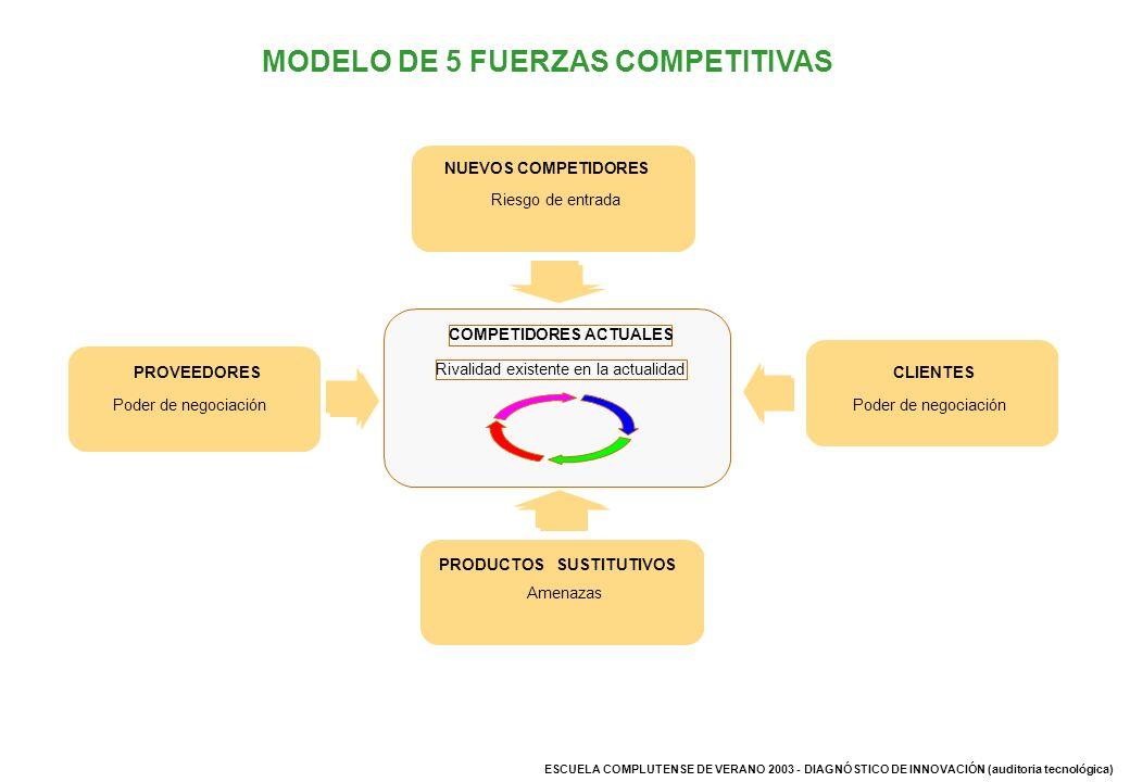 MODELO DE 5 FUERZAS COMPETITIVAS