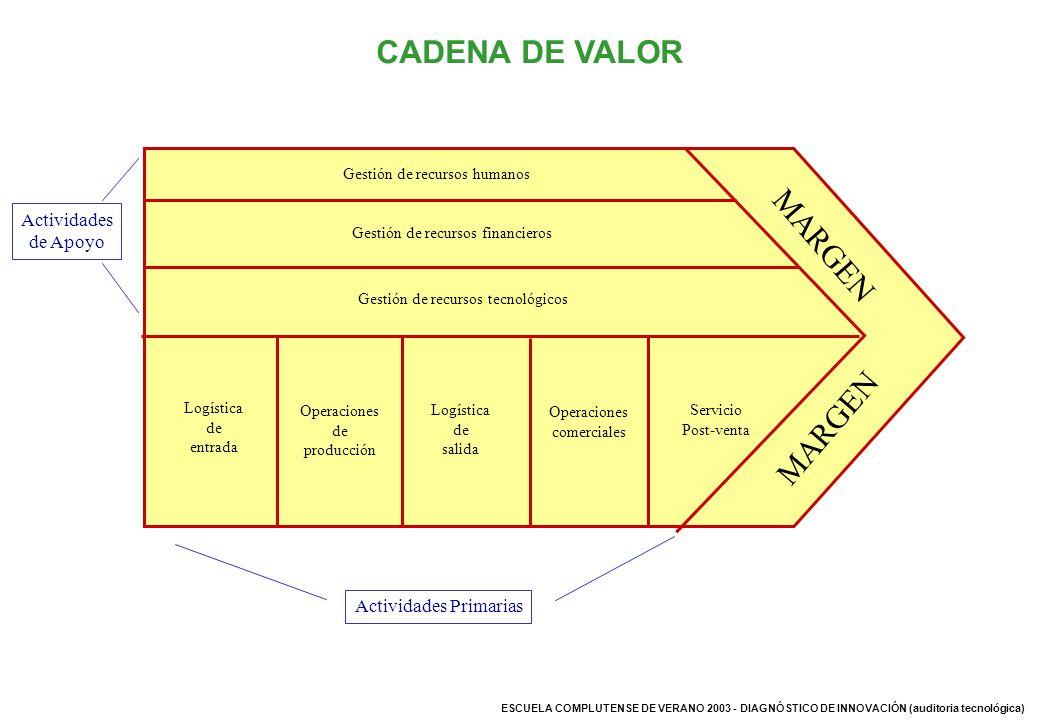 CADENA DE VALOR MARGEN Actividades de Apoyo Actividades Primarias