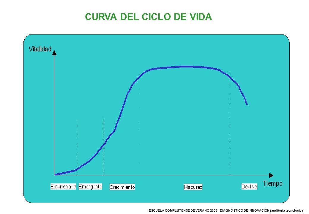 CURVA DEL CICLO DE VIDA