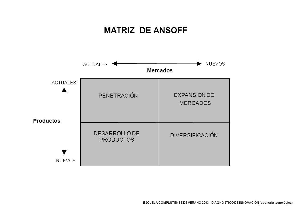 MATRIZ DE ANSOFF Mercados PENETRACIÓN EXPANSIÓN DE MERCADOS Productos