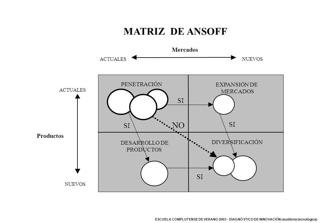 MATRIZ DE ANSOFF NO SI SI Mercados Productos PENETRACIÓN EXPANSIÓN DE