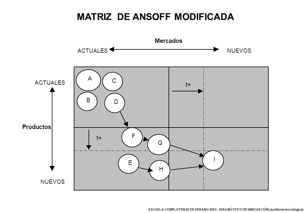 MATRIZ DE ANSOFF MODIFICADA