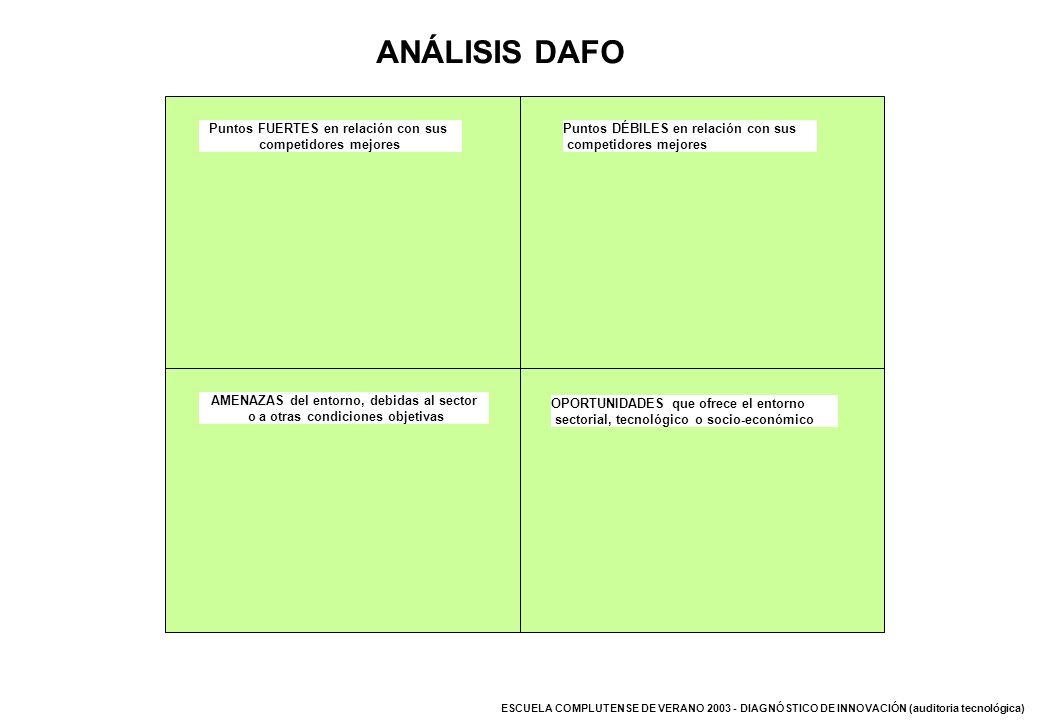 ANÁLISIS DAFO Puntos FUERTES en relación con sus competidores mejores