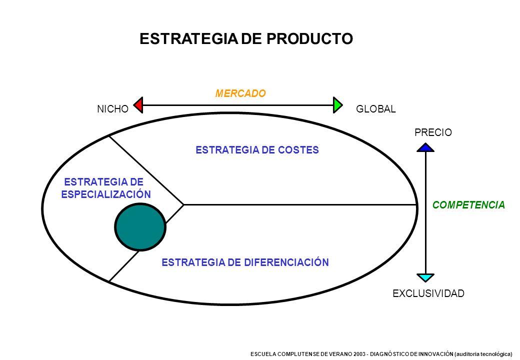 ESTRATEGIA DE PRODUCTO ESTRATEGIA DE DIFERENCIACIÓN