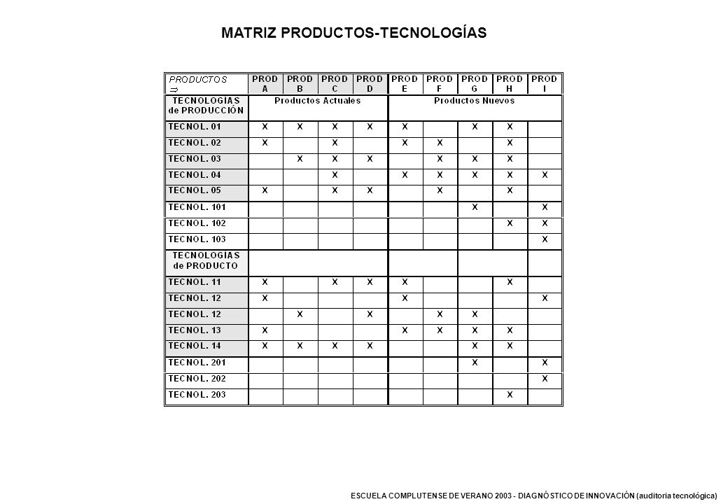 MATRIZ PRODUCTOS-TECNOLOGÍAS