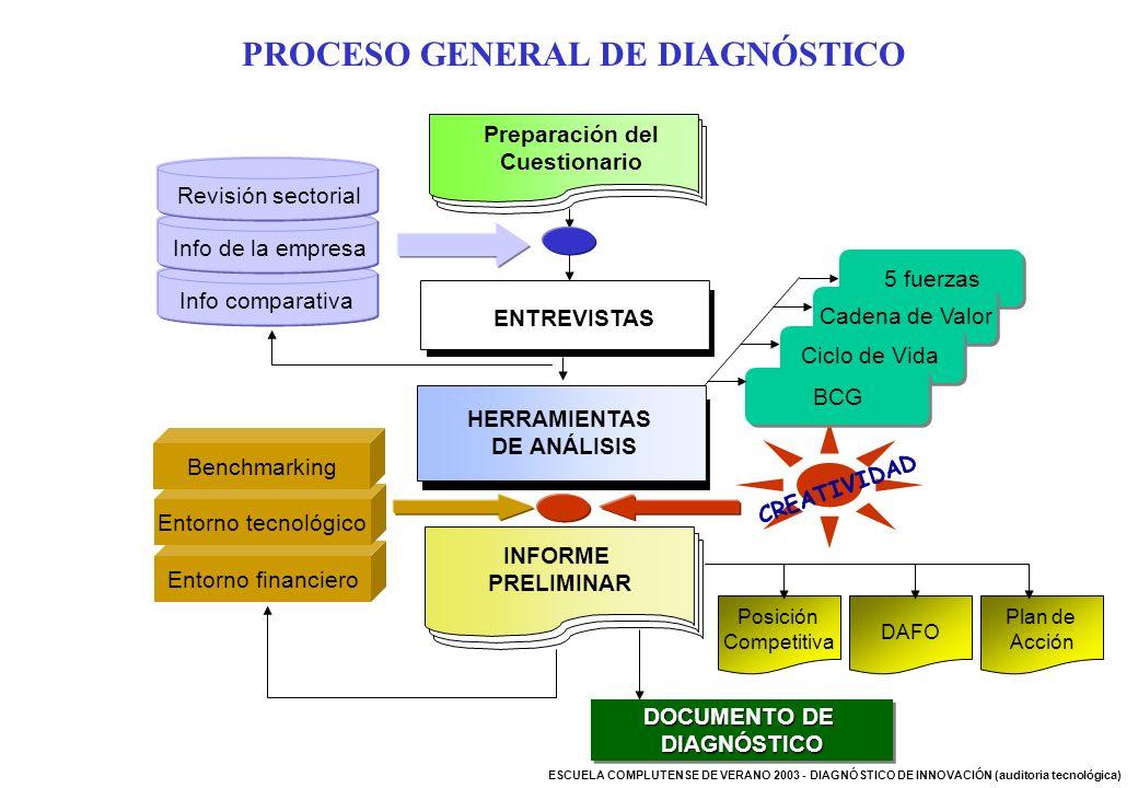 PROCESO GENERAL DE DIAGNÓSTICO