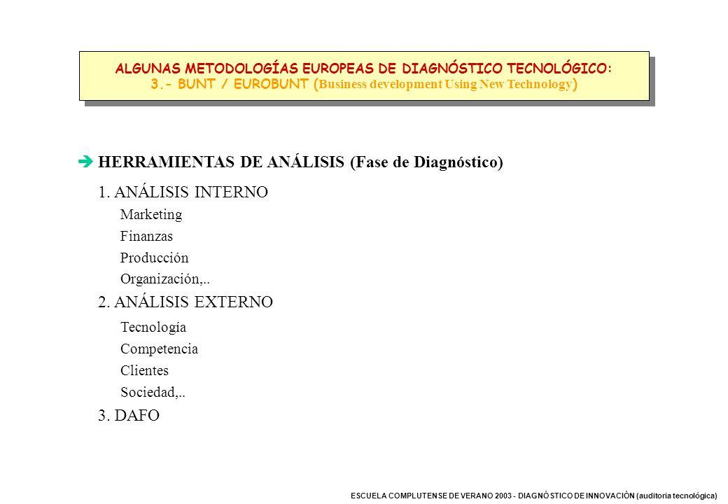 HERRAMIENTAS DE ANÁLISIS (Fase de Diagnóstico) 1. ANÁLISIS INTERNO